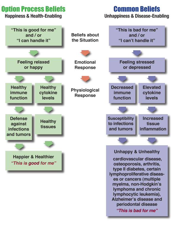 health_chart